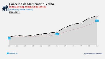 Montemor-o-Velho - Índice de dependência de idosos 1900-2011