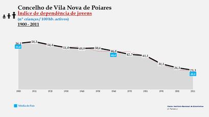 Vila Nova de Poiares - Índice de dependência de jovens 1900-2011