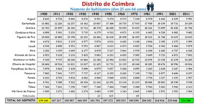 Distrito de Coimbra – Número de habitantes dos concelhos constantes do censos realizados entre 1900 e 2011 (25-64 anos)
