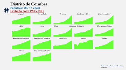 Distrito de Coimbra - Evolução do número de habitantes dos concelhos entre 1900 e 2011 (65 e + anos)