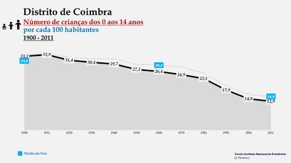 Distrito de Coimbra – Evolução do grupo etário dos 0 aos 14 anos