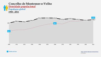 Montemor-o-Velho - Densidade populacional (global) 1900-2011