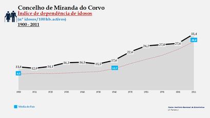Miranda do Corvo - Índice de dependência de idosos 1900-2011