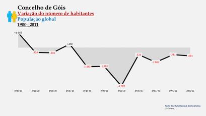 Góis - Variação do número de habitantes (global) 1900-2011