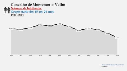 Montemor-o-Velho - Número de habitantes (15-24 anos) 1900-2011