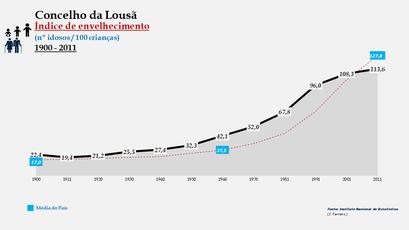 Lousã - Índice de envelhecimento 1900-2011