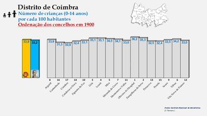 Distrito de Coimbra – Grupo etário dos 0 aos 14 anos em 1900