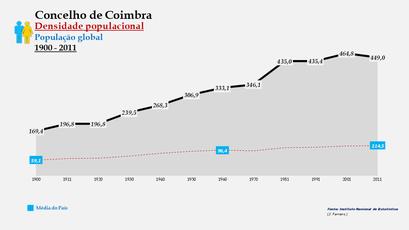 Coimbra - Densidade populacional (global) 1900-2011