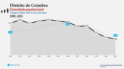 Distrito de Coimbra – Densidade populacional (0-14 anos)