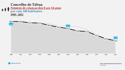 Tábua - Evolução da percentagem do grupo etário dos 0 aos 14 anos, entre 1900 e 2011