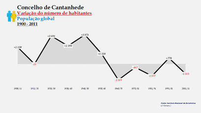Cantanhede - Variação do número de habitantes (global) 1900-2011
