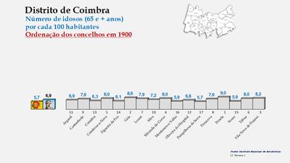 Distrito de Coimbra – Grupo etário dos 65 e + anos em 1900
