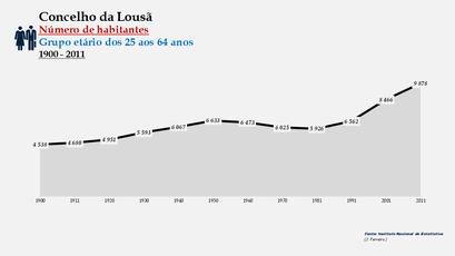 Lousã - Número de habitantes (25-64 anos) 1900-2011