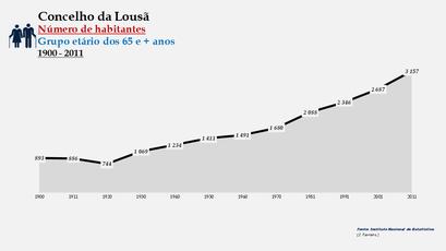 Lousã - Número de habitantes (65 e + anos) 1900-2011