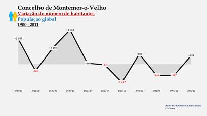 Montemor-o-Velho - Variação do número de habitantes (global) 1900-2011