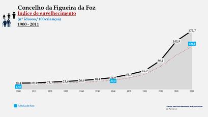 Figueira da Foz - Índice de envelhecimento 1900-2011