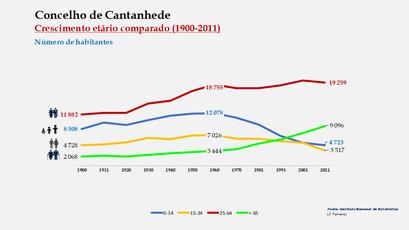 Cantanhede - Distribuição da população por grupos etários (comparada) 1900-2011