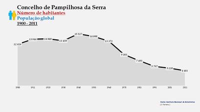 Pampilhosa da Serra - Número de habitantes (global) 1900-2011