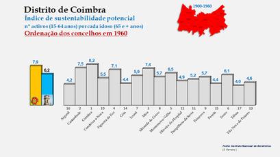 Distrito de Coimbra – Índice de sustentabilidade potencial 1960