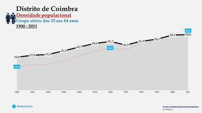 Distrito de Coimbra - Densidade populacional (25-64 anos)