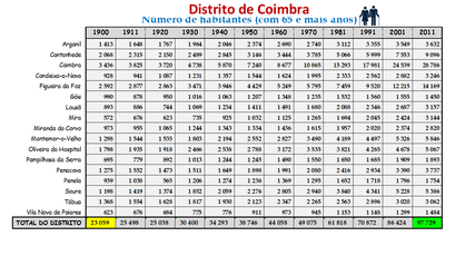 Distrito de Coimbra – Número de habitantes dos concelhos constantes do censos realizados entre 1900 e 2011 (65 e + anos)