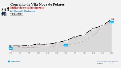 Vila Nova de Poiares - Índice de envelhecimento 1900-2011