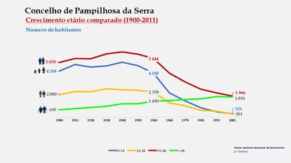 Pampilhosa da Serra - Distribuição da população por grupos etários (comparada) 1900-2011
