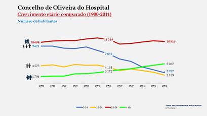 Oliveira do Hospital - Distribuição da população por grupos etários (comparada) 1900-2011