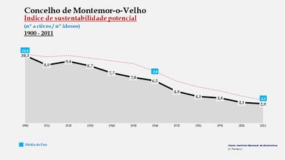 Montemor-o-Velho - Índice de sustentabilidade potencial 1900-2011