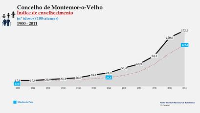 Montemor-o-Velho - Índice de envelhecimento 1900-2011