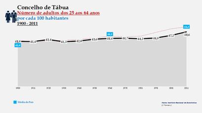 Tábua - Índice de envelhecimento 1900-2011