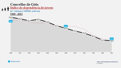Góis - Índice de dependência de jovens 1900-2011