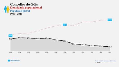 Góis - Densidade populacional (global) 1900-2011