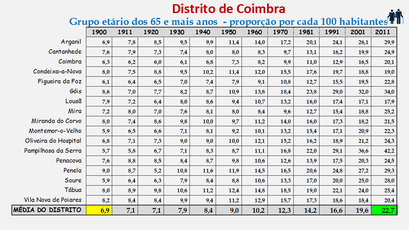 Distrito de Coimbra – Grupo etário dos 65 e + anos
