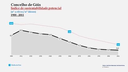 Góis - Índice de sustentabilidade potencial 1900-2011