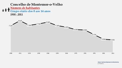 Montemor-o-Velho - Número de habitantes (0-14 anos) 1900-2011