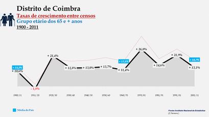 Distrito de Coimbra - Taxas de crescimento entre censos (65 e + anos)