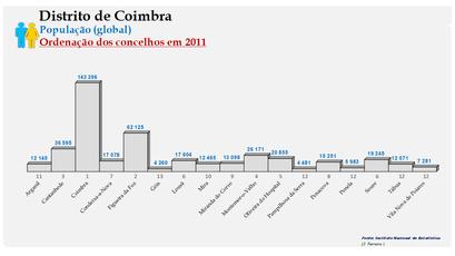 Distrito de Coimbra - Número de habitantes dos concelhos em 2011 (global)