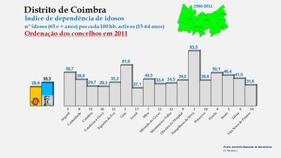 Distrito de Coimbra – Índice de dependência de idosos 2011