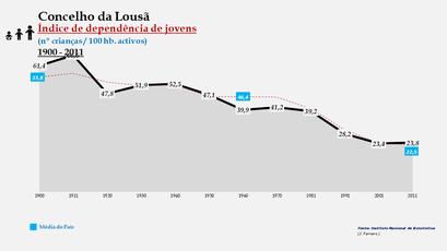 Lousã - Índice de dependência de jovens 1900-2011