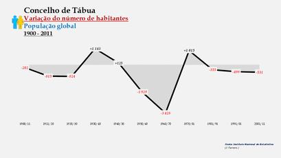 Tábua - Variação do número de habitantes (global) 1900-2011