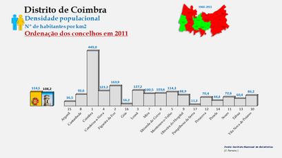 Distrito de Coimbra – Densidade populacional dos concelhos (global) em 2011