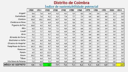 Distrito de Coimbra – Índice de sustentabilidade potencial