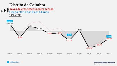 Distrito de Coimbra - Taxas de crescimento entre censos (0-14 anos)