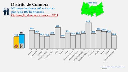 Distrito de Coimbra – Grupo etário dos 65 e + anos em 2011