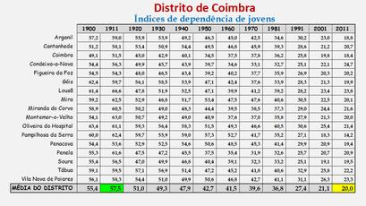 Distrito de Coimbra – Índice de dependência de jovens