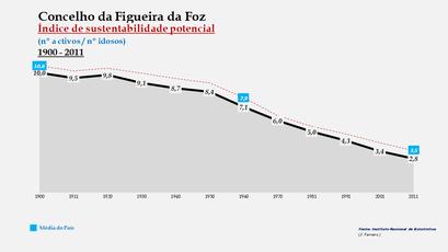 Figueira da Foz - Índice de sustentabilidade potencial 1900-2011
