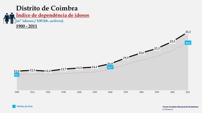 Distrito de Coimbra – Evolução do índice de dependência de idosos