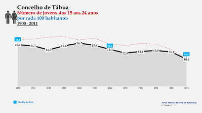 Tábua - Índice de dependência de idosos 1900-2011