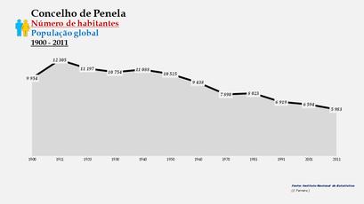 Penela - Número de habitantes (global) 1900-2011